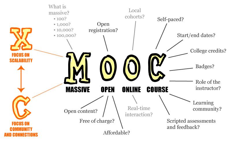 Cómo acabar un MOOC
